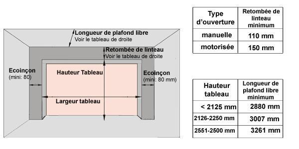Dimensions porte de garage standard